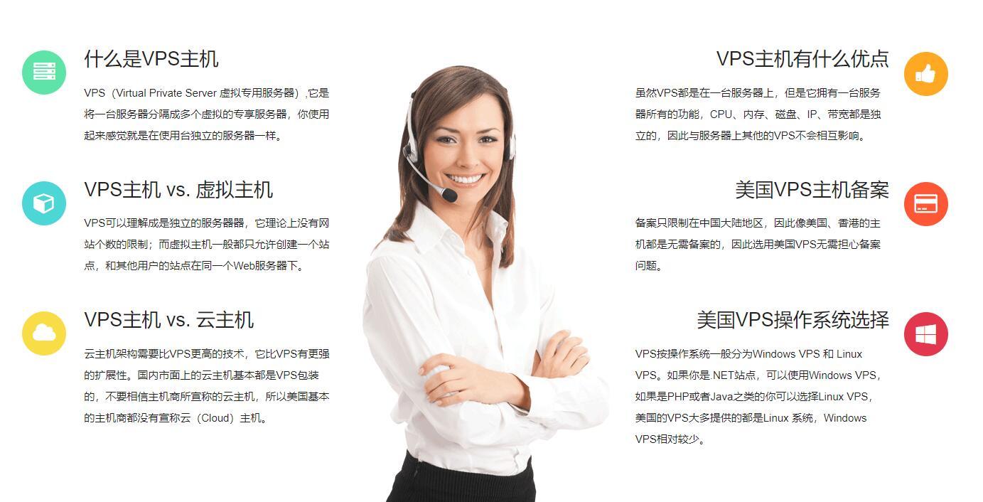 VPS是什么?我们评测美国VPS的标准插图
