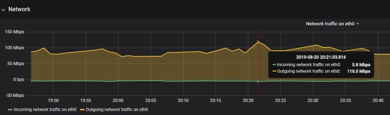 Hostry新加坡VPS评测,1核1G 5$/月,不限流量插图4