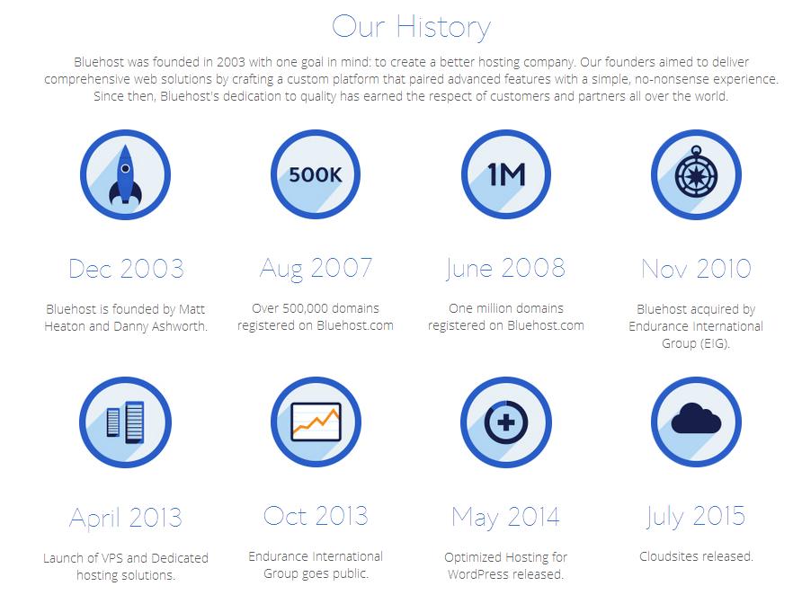2020年bluehost美国官网注册购买教程,非中文站插图3
