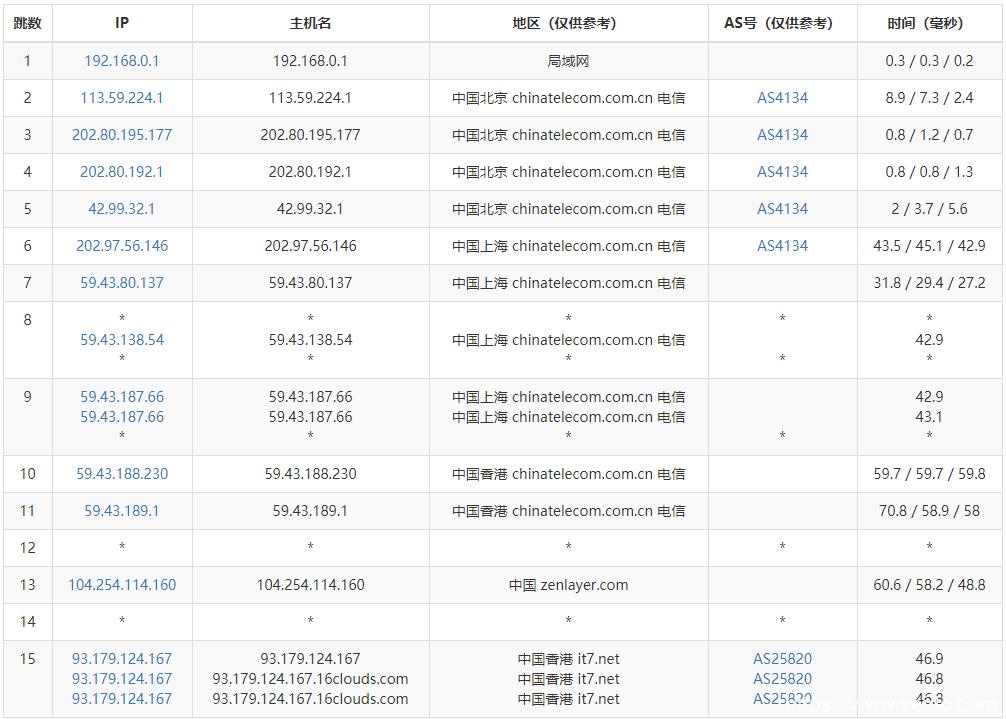 搬瓦工:高端香港VPS推荐 - 1Gbps超大带宽目前市面上最好的香港VPS插图1