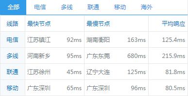 Linode VPS东京2机房速度怎么样?