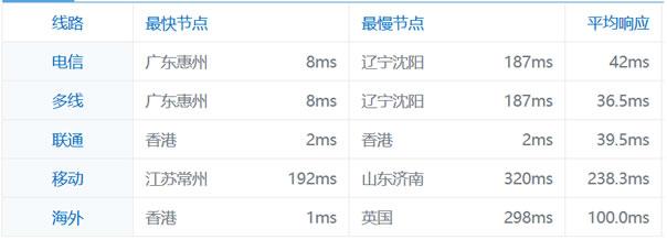 搬瓦工/BandwagonHost香港VPS速度如何以及是否有必要选择?